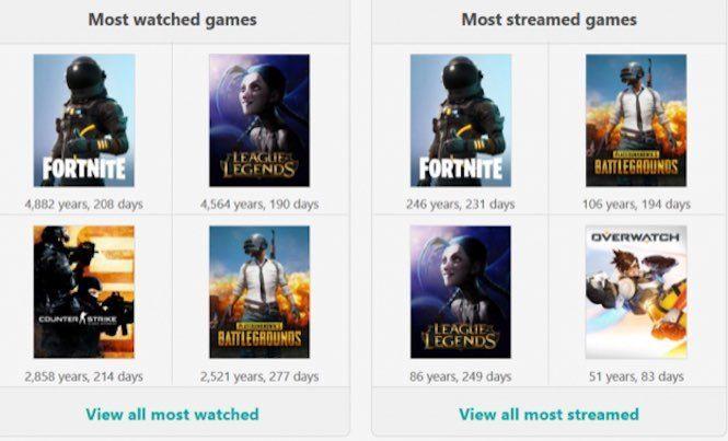 Fortnite, izlenme sayısında PUBG'yi çoktan geride bıraktı