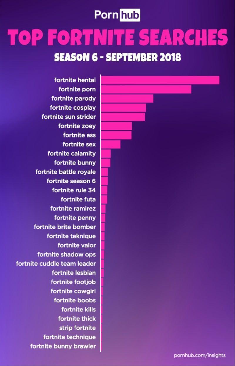 Fortnite'ın altıncı sezonu PornHub'a yaradı