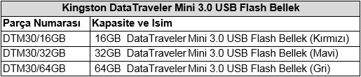 Kingston'dan şık ve hızlı yeni DataTraveler Mini 3.0 USB bellek