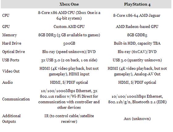 İşte gerçeklere dayalı İLK XBOX ONE vs. PLAYSTATION 4 haberi! (Görsel)
