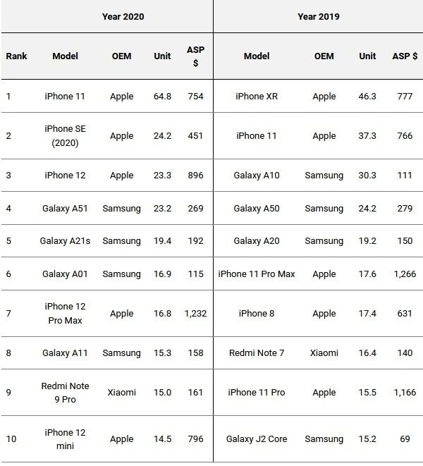 The best selling smartphones of 2020
