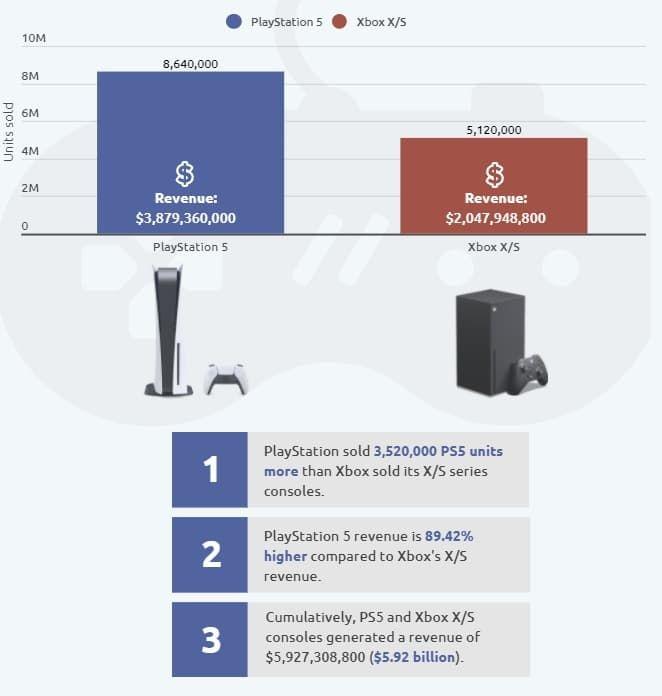 Playstation 5 satışları Xbox Series X'in önünde seyrediyor