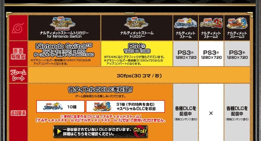 Yeni Naruto oyunu, Switch'te 540p çözünürlüğünde çalışıyor